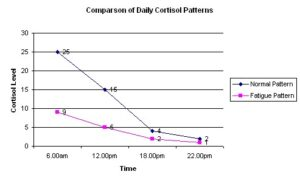 Saliva test results of normal and fatigued adrenals